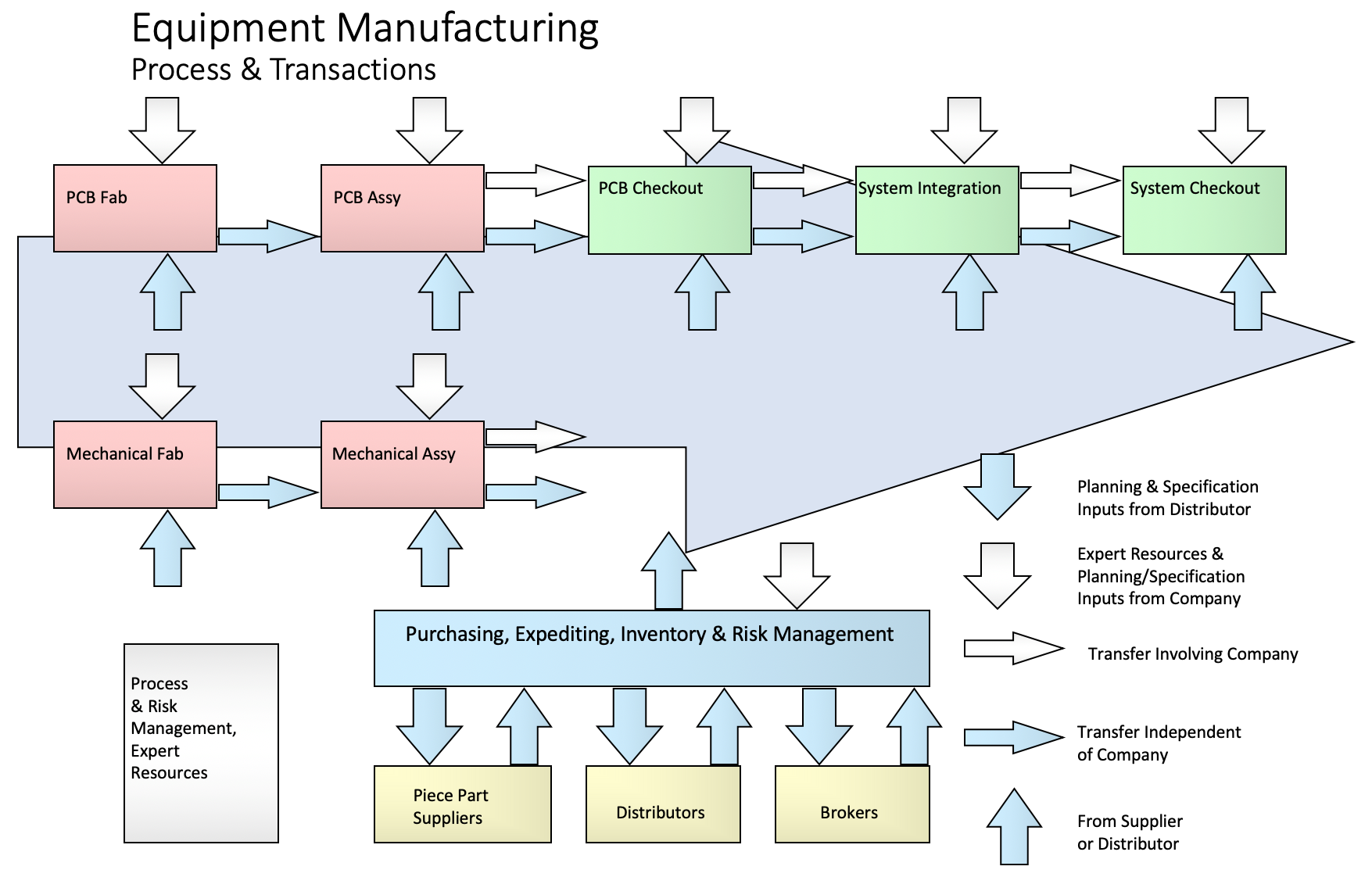 Infographic Describing and Overview of the Test Equipment Manufacturing Process